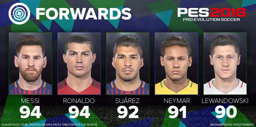 Top 5 Forwards PES2018 [image by @officialpes]