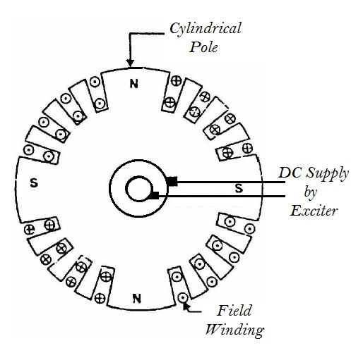 Construction of Alternator or Synchronous Generator