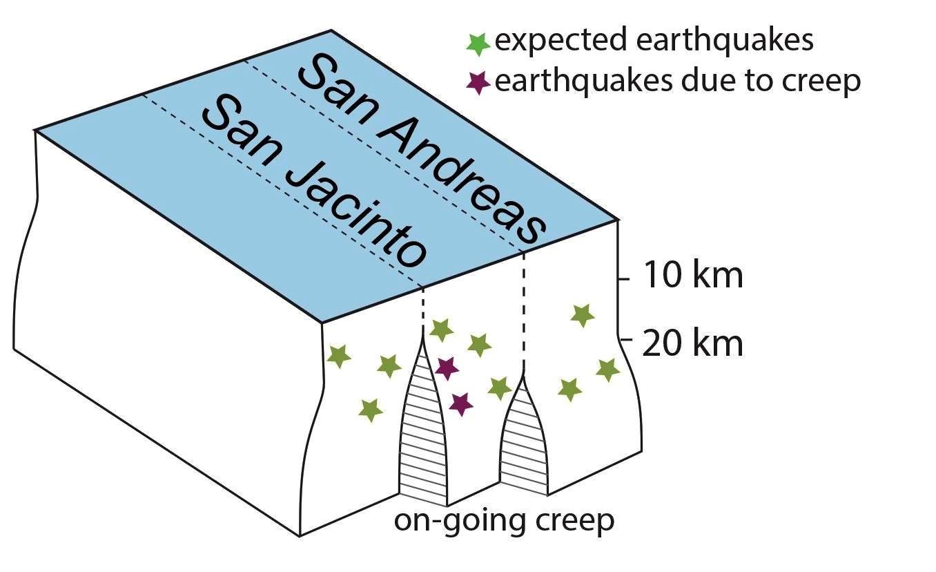 jacinto 5 block diagram trusted wiring diagrams circuit block diagram  geoscientists find unexpected 'deep creep
