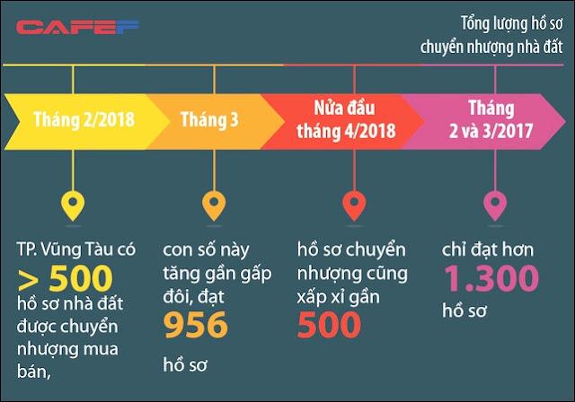 Tổng số lượng hồ sơ chuyển nhượng nhà đất tại Vũng Tàu