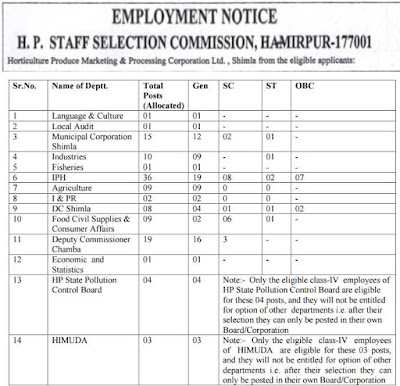 HPSSC Employment notice 2017 vacancy for 119 Cerk