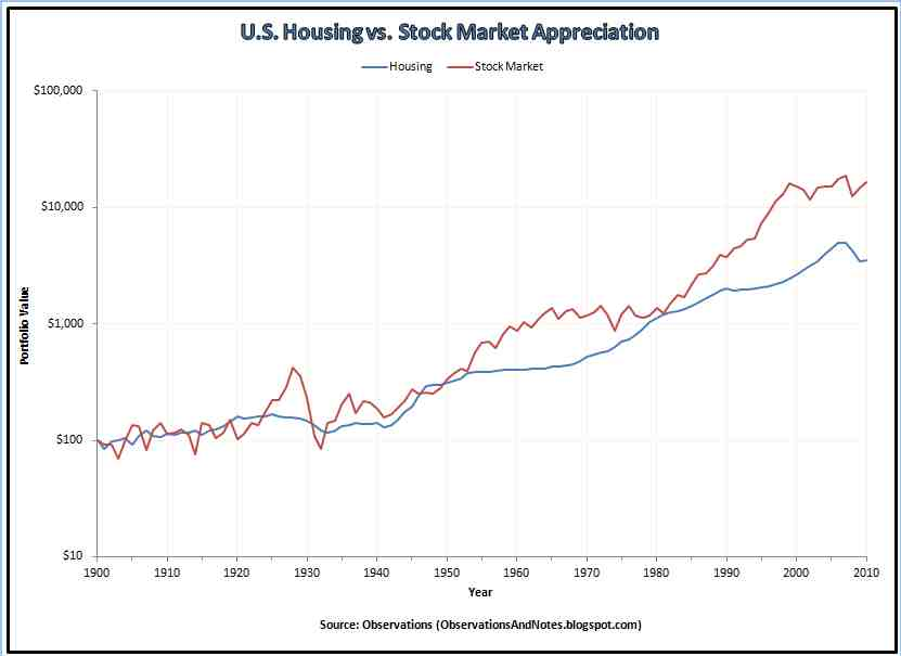 Observations: Housing vs  Stock Market Growth Revisited
