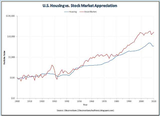 DJIA (Dow Index) growth vs U.S. residential real estate / housing growth since 1900