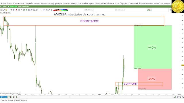#AMOEBA $AMEBA analyse technique investissement et trading [26/04/18]