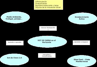 Sot de Chera, innovación rural, proceso participativo
