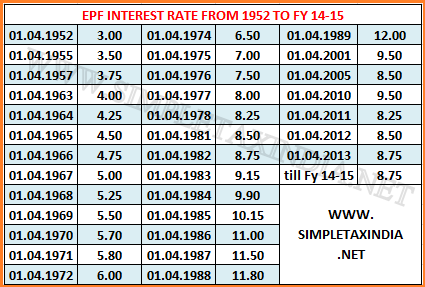 EPF INTEREST RATE CHART 1952 UPTO TO DATE & CALCULATION