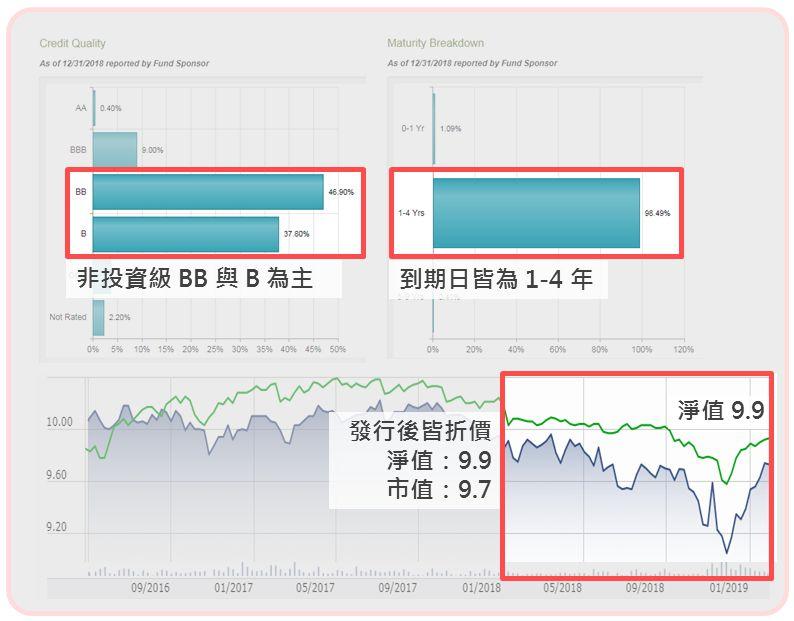 急癥最前線 投資現金流: 封閉型 目標到期 基金初探