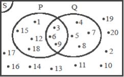 Membaca Diagram Venn