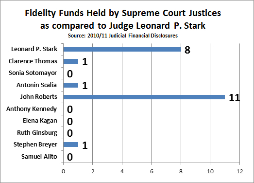 All Fidelity Fund investments by Supreme Court justices and District Court Judge Leonard P. Stark, 2011