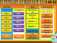 Aplikasi Penilaian Kurikulum 2013 untuk SD/MI Revisi 2018
