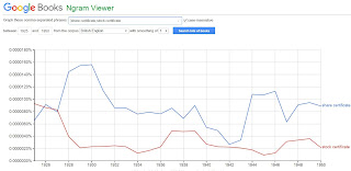 Google Ngram viewer chart shows a decline for the word share certificate in the British English corpus
