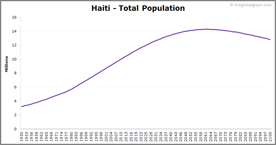 Haiti  Total Population Trend