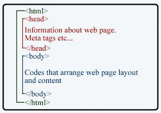 الدرس الأول: ماهي لغة HTML ؟