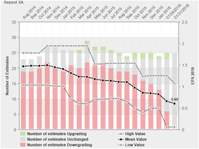 Evolucion de la prevision de beneficio de Repsol