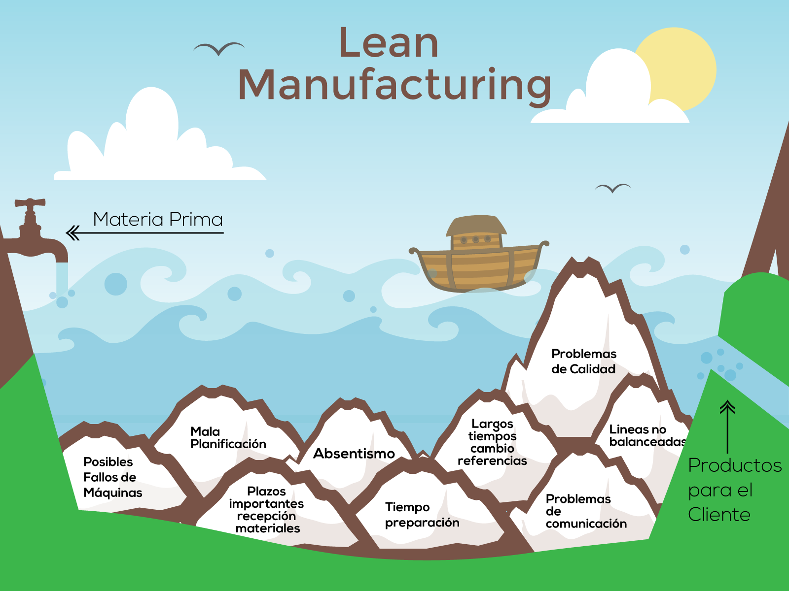 lean manufacturing Our global mission is to be the leading lean educators for society in maximizing value and minimizing waste to accomplish this goal, we develop and advance lean.