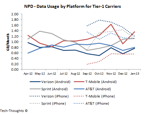 NPD - Data Usage by Platform