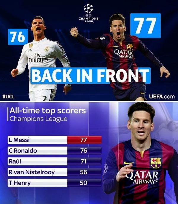 17d6a9a3448 Infographic All Goals Messi And Ronaldo In The Champions League