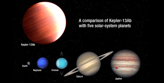 Giant Exoplanet Dwarfs Solar System Family. This is an artist's impression of the gas giant planet Kepler-13Ab as compared in size to several planets in our solar system. The behemoth exoplanet is six times more massive than Jupiter. Kepler-13Ab is also one of the hottest known planets, with a dayside temperature of nearly 5,000 degrees Fahrenheit. It orbits very close to the star Kepler-13A, which is 1,730 light-years from Earth. Credit: NASA, ESA, and A. Feild (STScI)