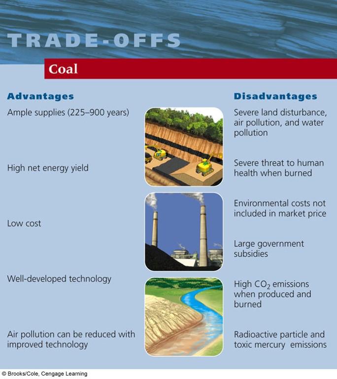 SHS AICE Environmental Management: 2 5 2 - The Lithosphere (KQ5