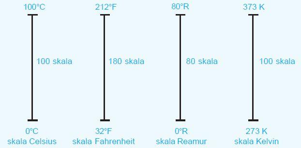 Perbandingan skala Celsius, Fahrenheit, Reamur, dan Kelvin.