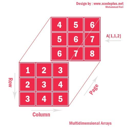 http://www.xcodeplus.net/2017/10/csharp-tutorial-array-tiga-dimensi-array.html