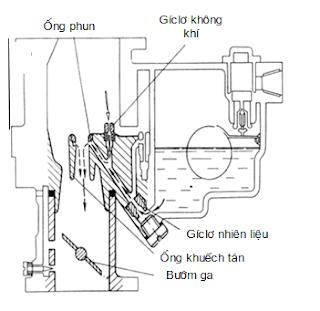 Hệ thống phun chính