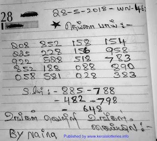 Kerala lottery guessing for Win Win W-462 on 28-05-2018 by Nina Bai published by kerelalotteries.info, Kerala lottery guessing number by friends and good guessers of Kerala lotrtery predictions, on 28-05-2018. Daily kerala guessing numbers provided by keralalotteries.info Niana bai kerala lottery prediction on 28 may 2018 Win Win lottery W-462