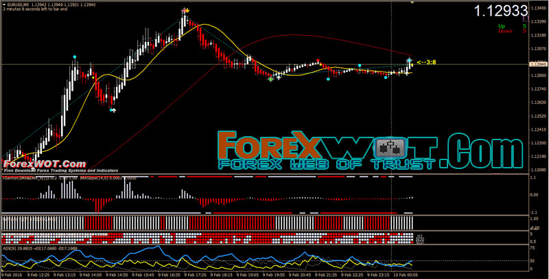 TOP 5 Best Profitable Simple Forex Scalping Trading Indicator, System and Strategy | | Forex