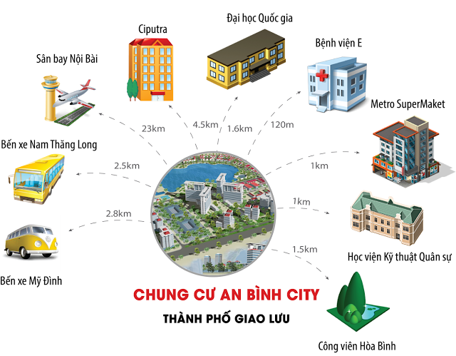 liên kết vùng chung cư an bình city