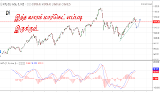 Nifty Weekly Analysis | Weekly Trend Prediction | Share market in Tamil