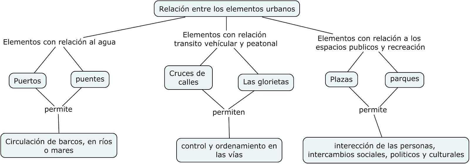 Urbanismo I Formas Y Patrones Urbanos Mapas Conceptuales