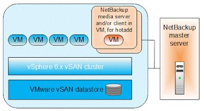 netbackup media server high availability