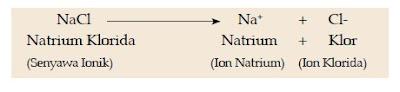 Pengertian Ion Menurut Para Ahli