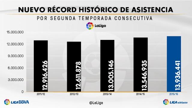 LaLiga bate el récord histórico de asistencia por 2ª temporada seguida