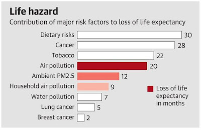 Pollution is the third major cause of death in India every year.