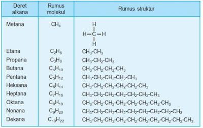Materi Kimia Kelas X : Hidrokarbon