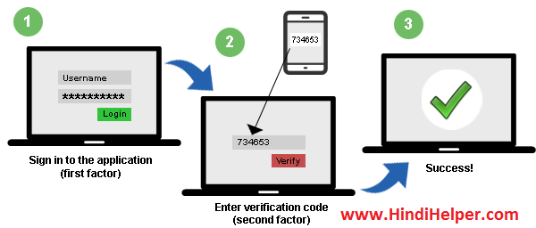 2 step verification  Process