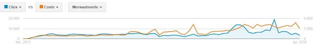 evolución en AdWords desde 2011 hasta ahora de la  empresa Jalón iMagen de Marketing Digital.
