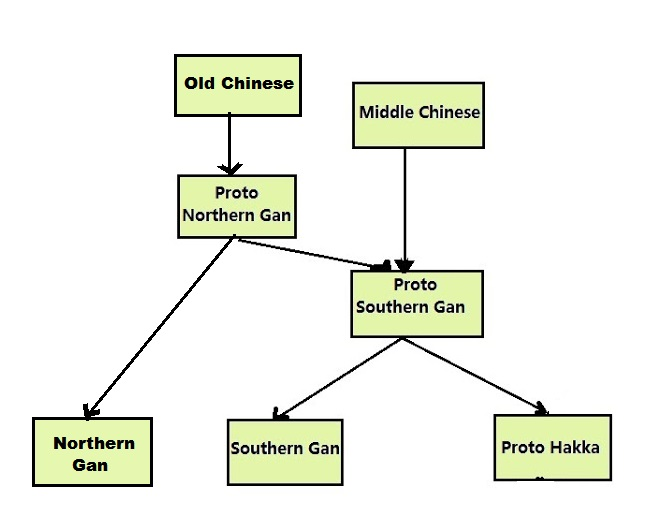 The Historical Development Of Gan 贛 Language Can Be Summarised In Chart Below This Provides A Overview And Not Comprehensive