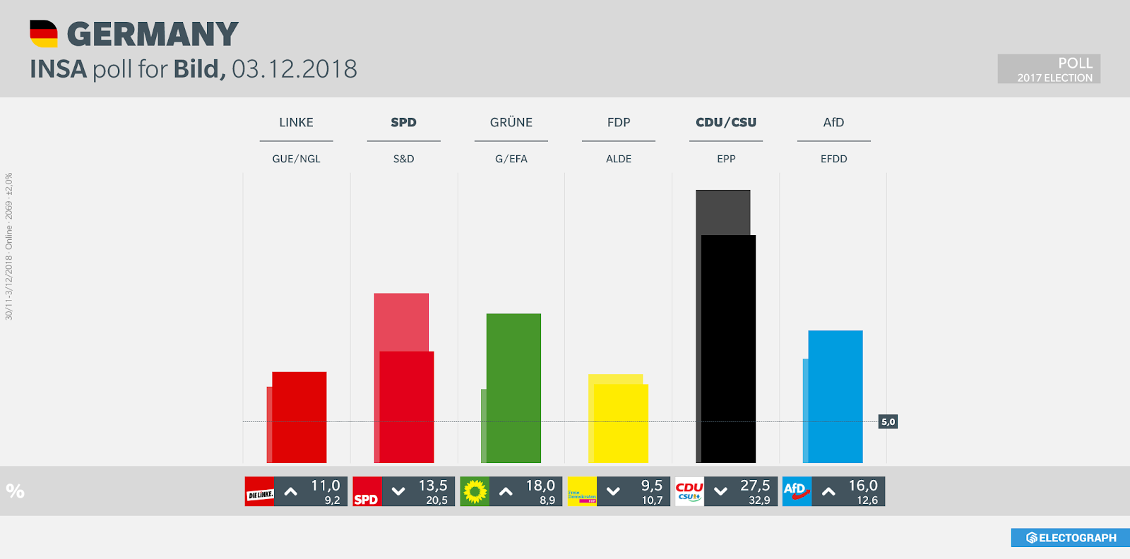GERMANY: INSA poll chart for Bild, 3 December 2018