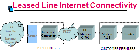 Why Corporates prefer Internet Lease Line over Broadband