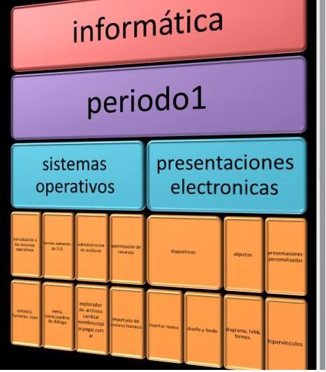 Informatica Resume: Tecnobusters: Resumen Informática 1