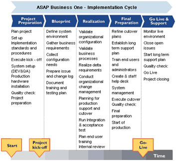 Asap methodology in sap implementation sap fico real for Implementation methodology template