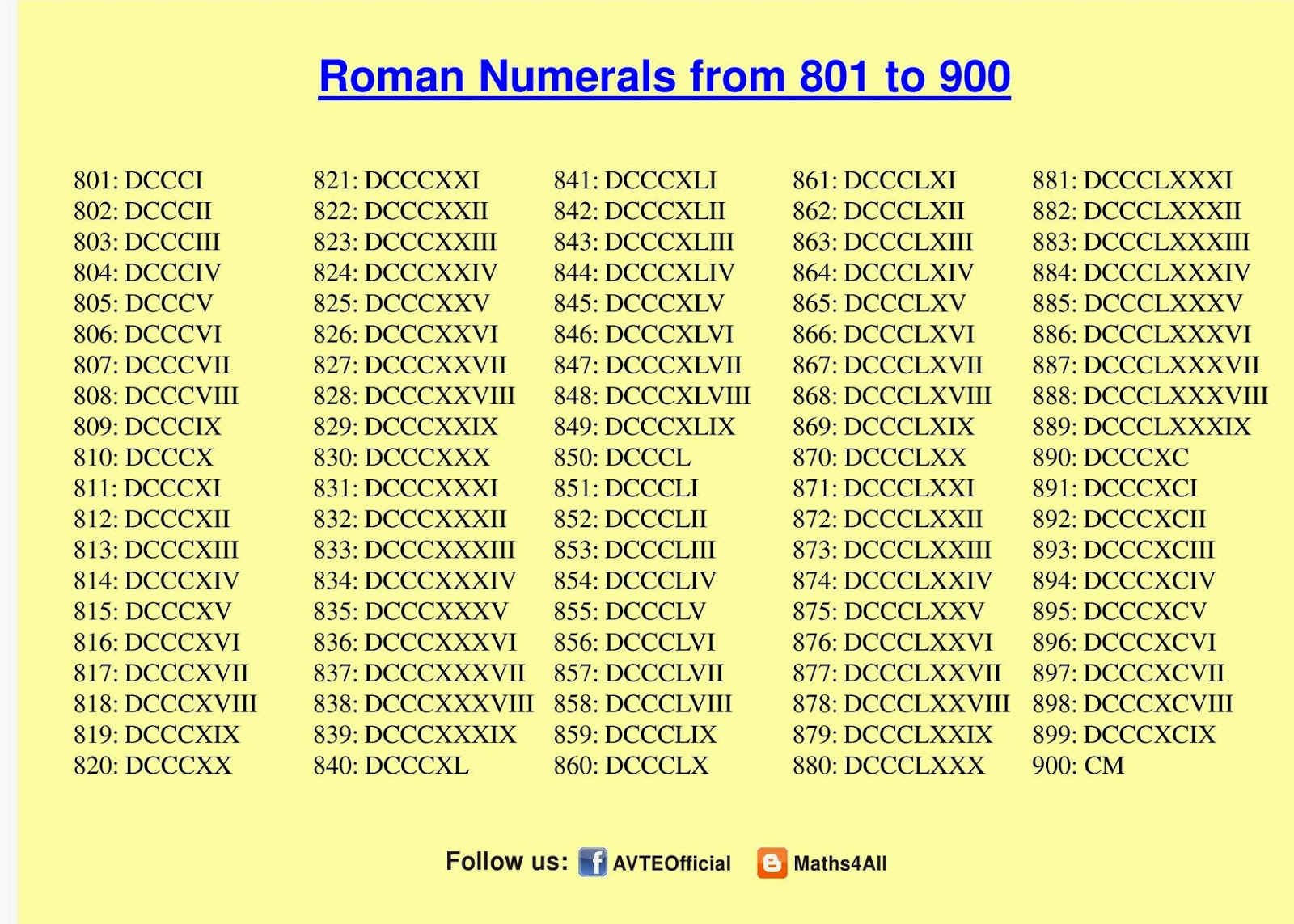 Maths4all Roman Numerals 801 To 900