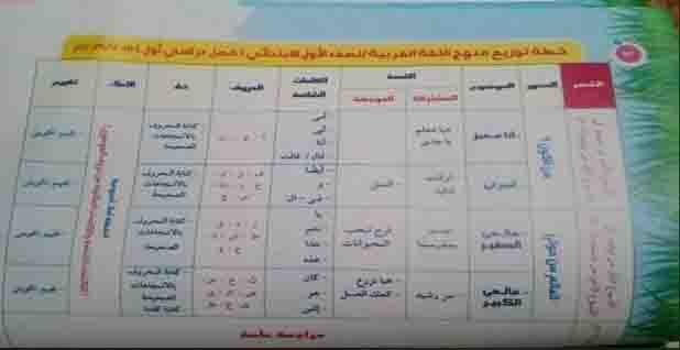 تحميل كتاب قطر الندى لغة عربية للصف الأول الابتدائي ترم أول 2019