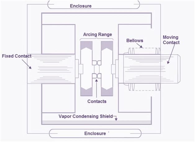 Vacuum-Circuit-Breaker