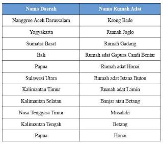 Keberagaman Suku dan Budaya Indonesia