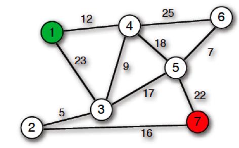 avrilomics: Implementing Dijkstra's algorithm in Python
