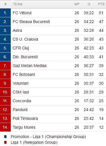 Liga 1, ranking table