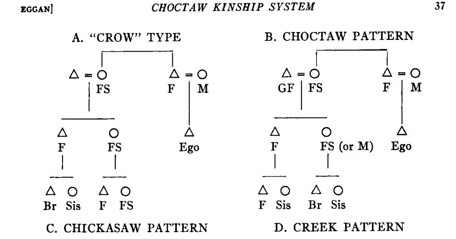 Kinship Diagram Girlfriend Radio Wiring Diagram
